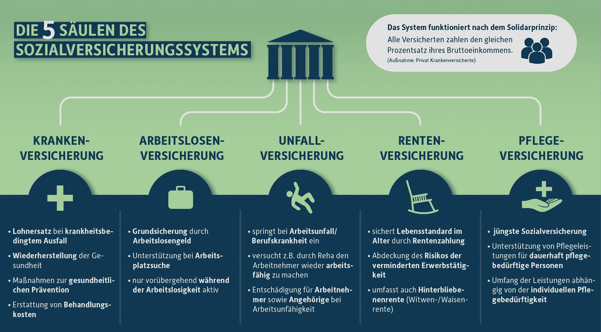 Infografik: Die 5 Säulen der Sozialversicherung und deren Funktionen