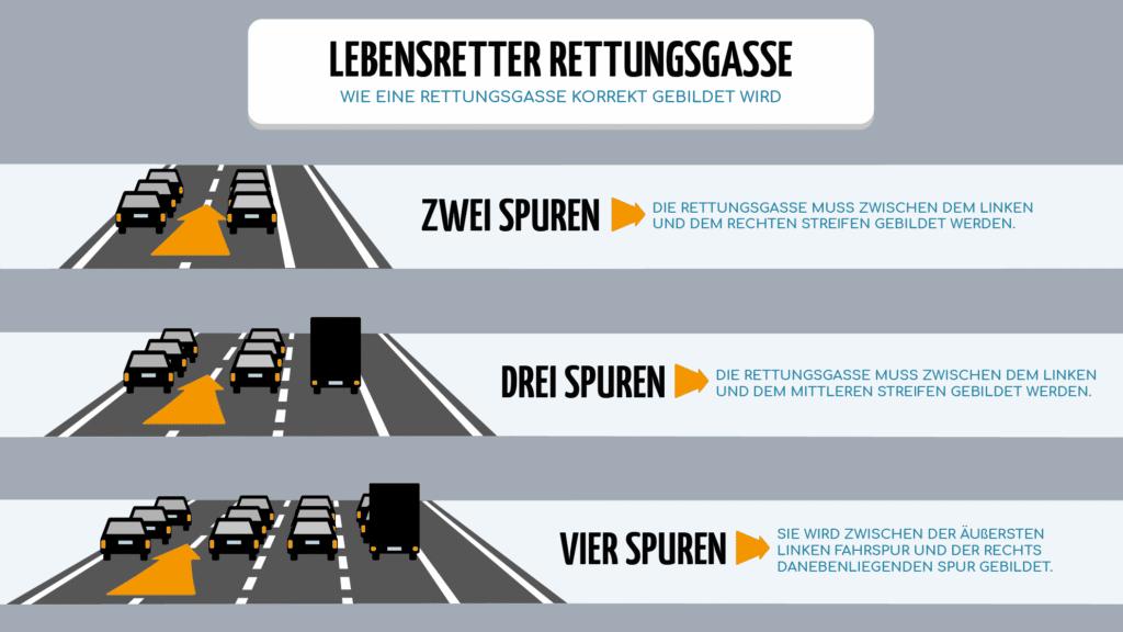 Infografik zur Rettungsgasse: Platz machen statt gaffen. (Für größere Ansicht aufs Bild klicken.)
