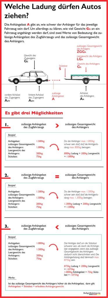 Infografik zur Anhängelast von PKW
