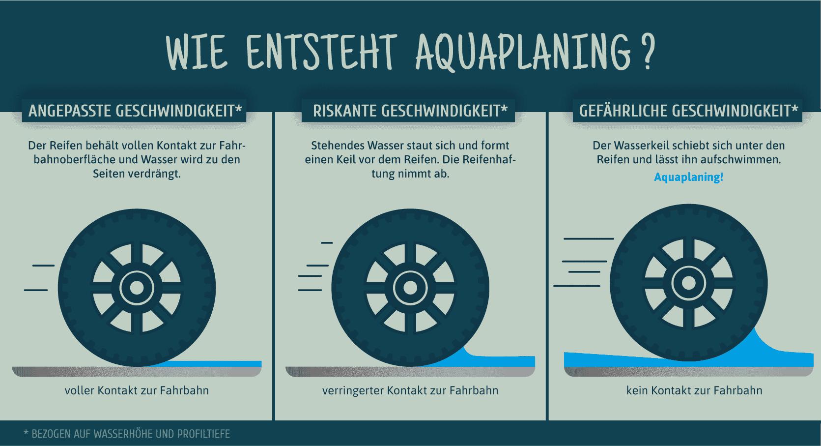 Infografik: Wie genau entsteht eigentlich Aquaplaning?