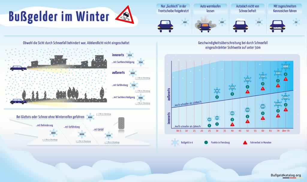 Wann droht ein Bußgeld im Winter? Diese Infografik gibt einen Überblick. Für größere Ansicht bitte auf das Bild klicken.