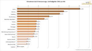 Diagramm aus dem Bußgeldatlas über die Einnahmen der Bundesländer pro Kfz