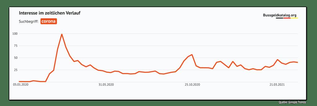 """Suchanfragen zu """"Corona"""" seit 2020"""