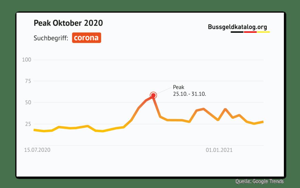 """Erhöhte Nachfrage nach """"Corona"""" im Oktober 2020"""