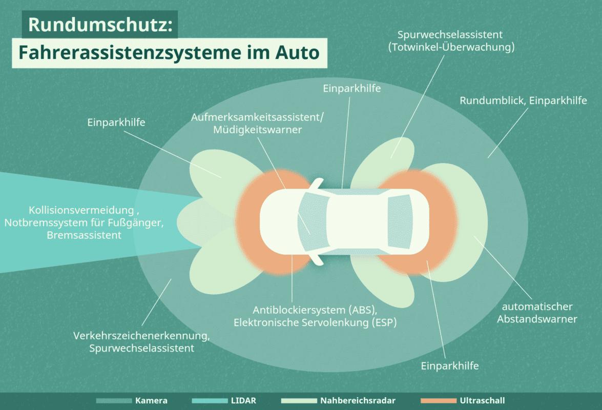 Fahrerassistenz: Die Grafik zeigt, wo und wie die Systeme am Auto funktionieren.