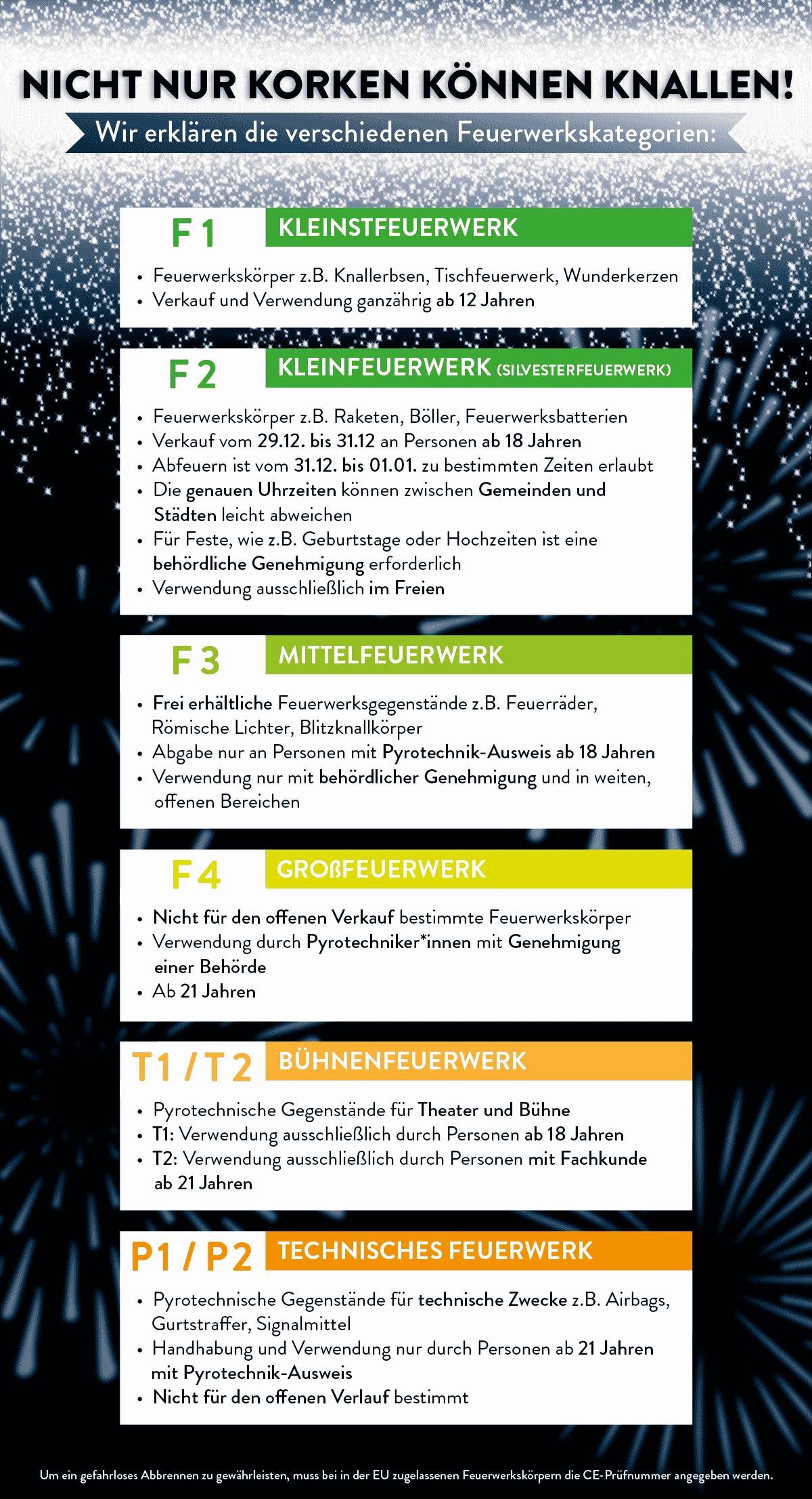 Infografik zu den Feuerwerkskategorien