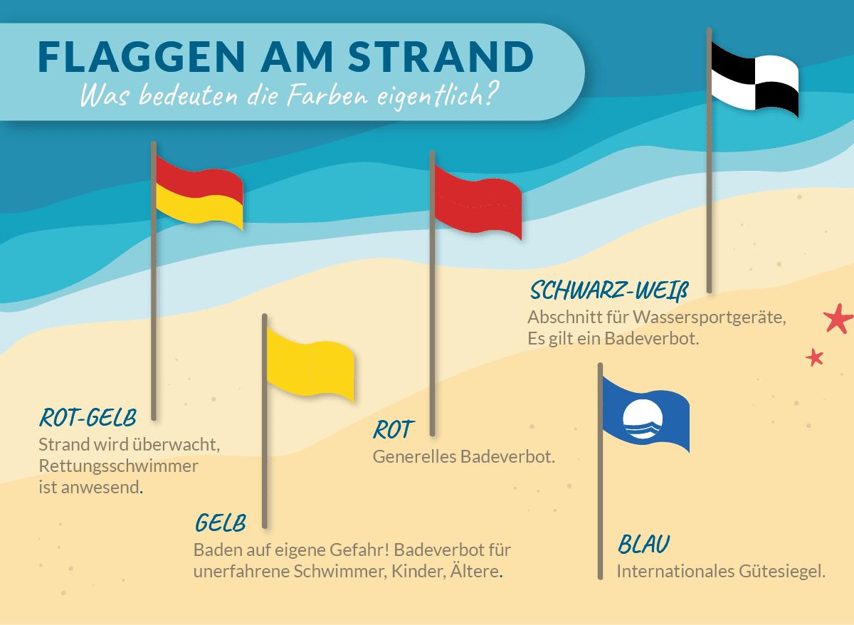 Infografik: Was bedeuten die Flaggen am Strand?