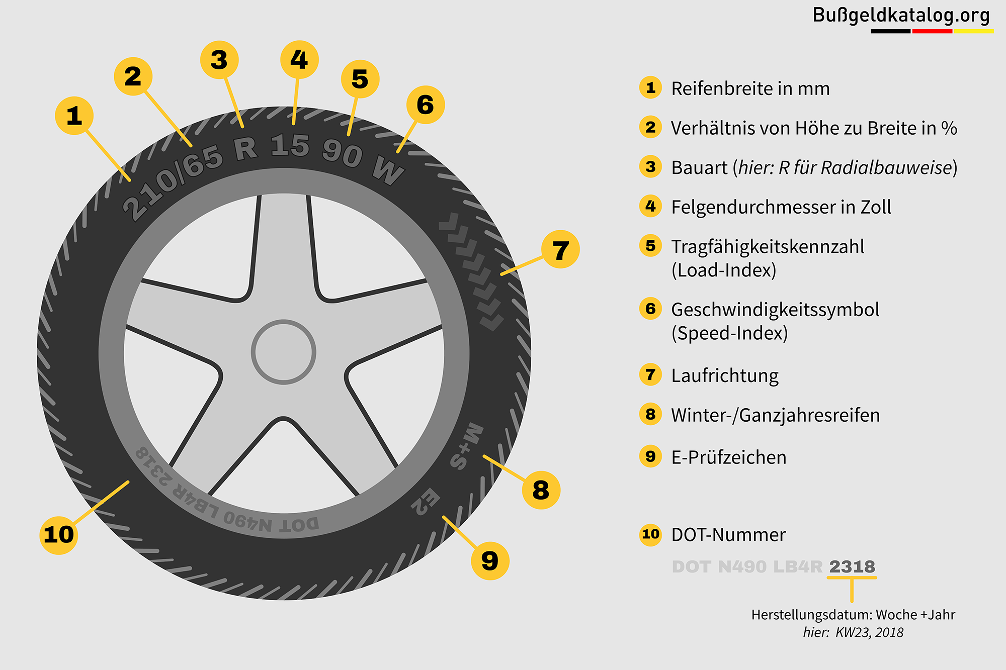 Unserer Grafik können Sie die einzelnen Bezeichnungen der Zahlen und Symbole auf einem Reifen entnehmen.