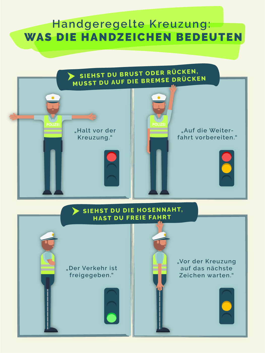 Die Handzeichen der Polizei zur Verkehrsregelung sehen Sie hier veranschaulicht. Für eine größere Ansicht klicken Sie bitte auf die Grafik.