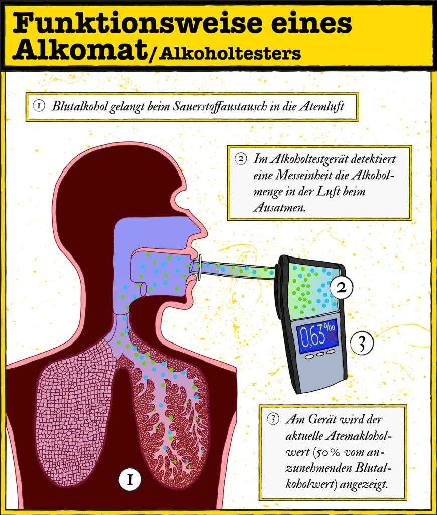 Infografik: So funktioniert ein mobiler Alkomat