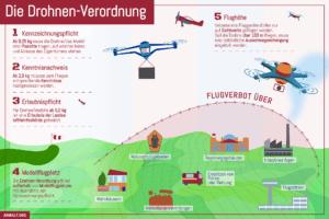 Infografik zur Drohnenverordnung