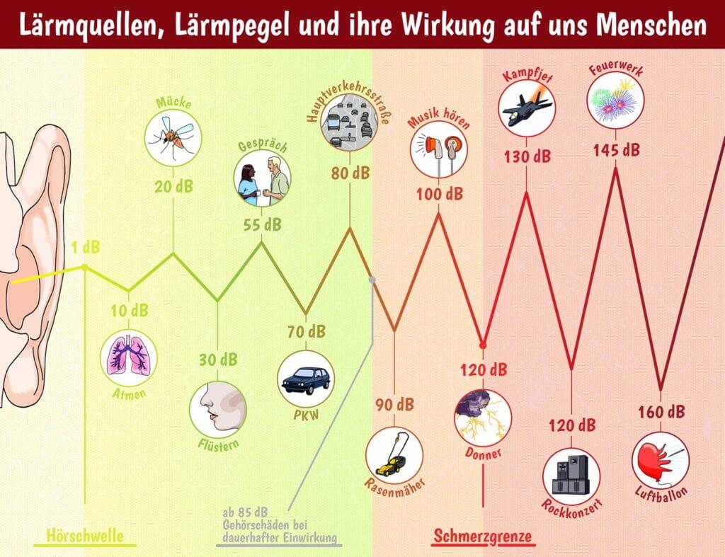 Infografik: Wie wirkt sich Lärm auf uns Menschen aus?