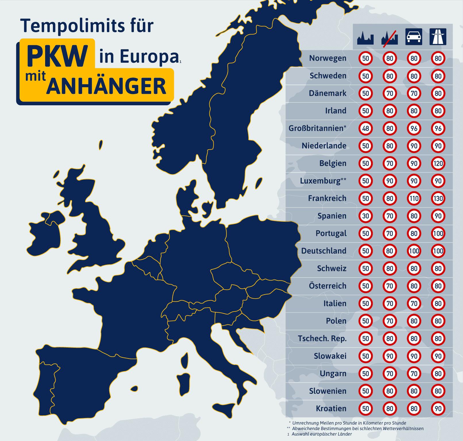 Infografik zum Tempolimit für Pkw mit Anhänger in Europa
