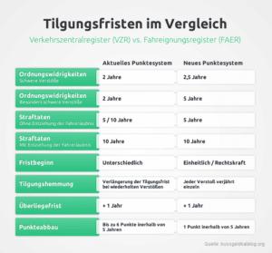 Infografik Tilgungsfristen im Vergleich