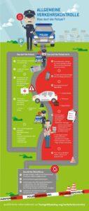 Infografik über Rechte und Pflichten von Polizisten und Fahrern bei einer Verkehrskontrolle