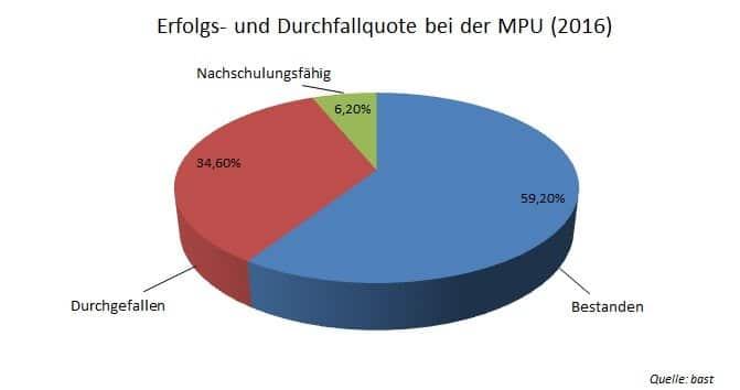 Jahresstatistik MPU-Erfolgs- und Duchfallquote