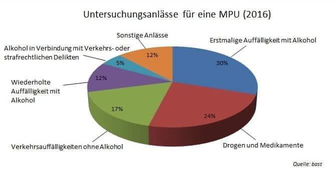 Jahresstatistik MPU-Untersuchungsanlässe: DIagramm