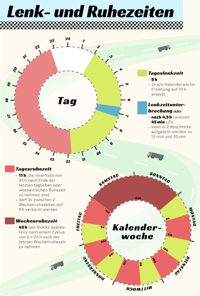 Infografik: Lenk- und Ruhezeiten