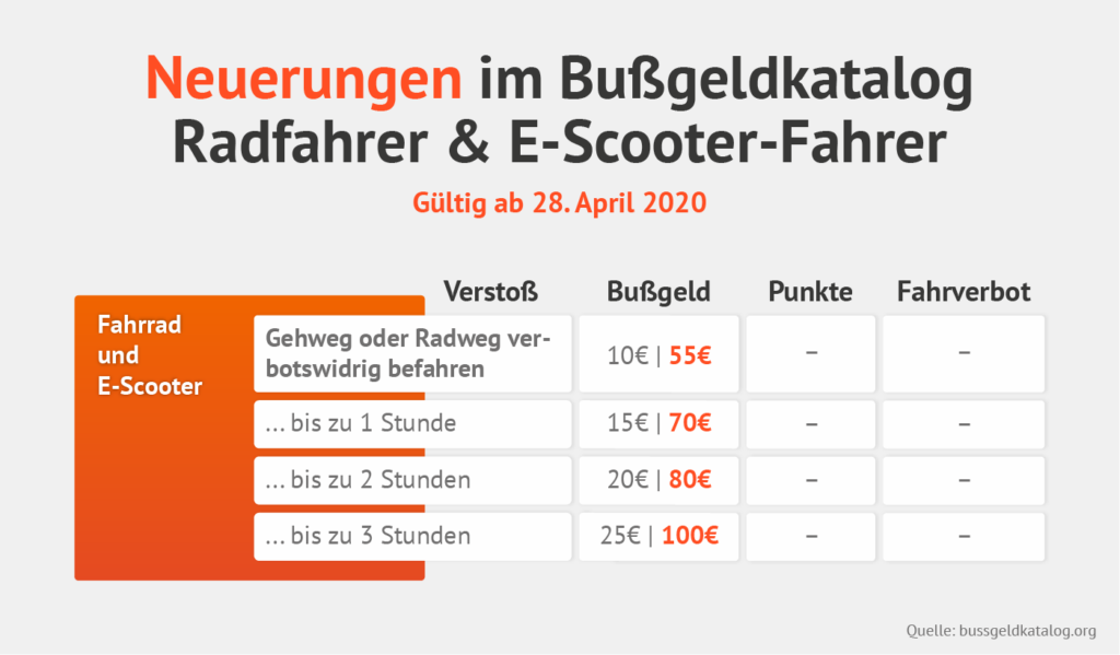 Neuer Bußgeldkatalog für Rad- und E-Scooter-Fahrer