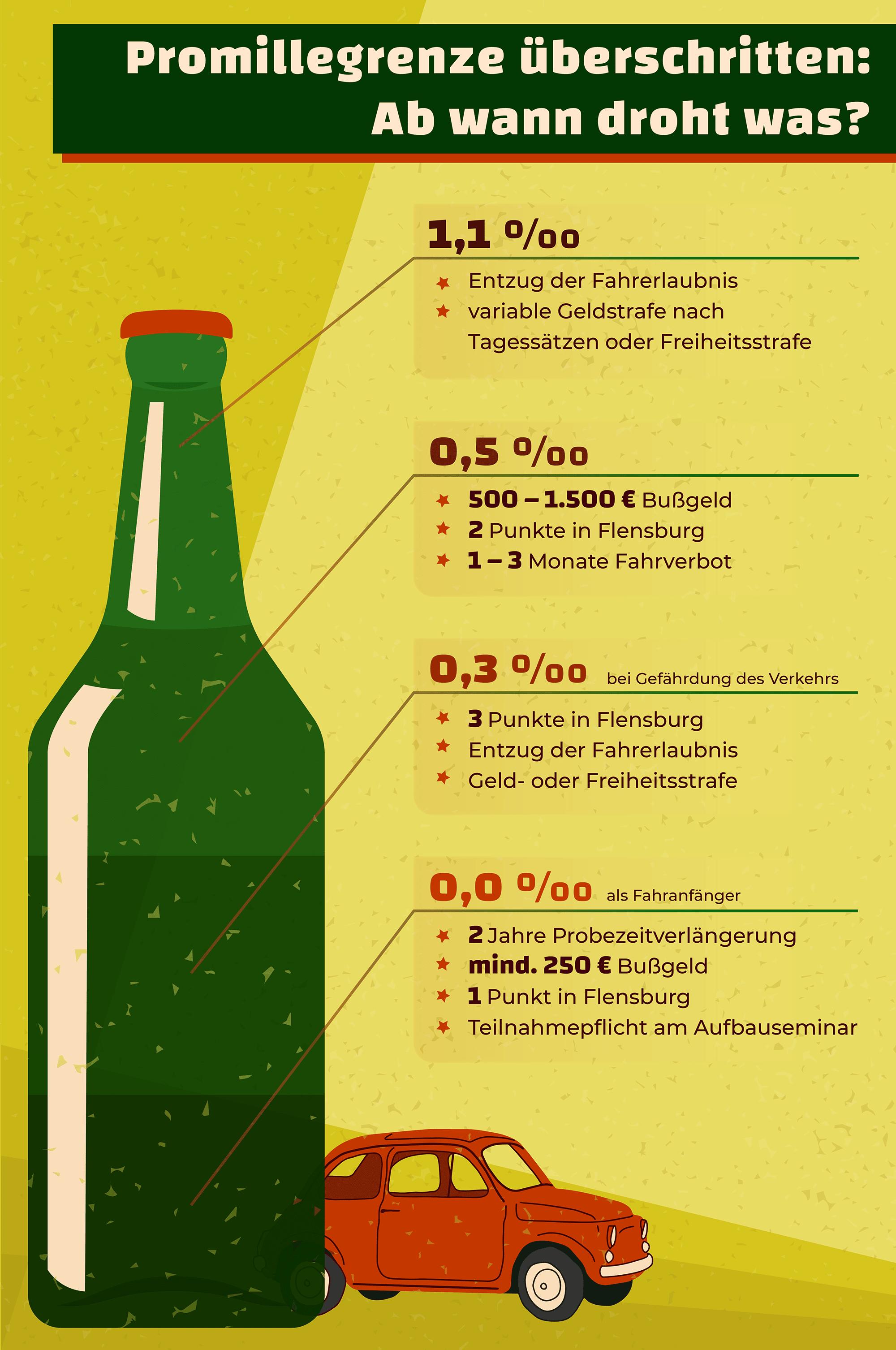 Promillegrenzen in Deutschland im Überblick.