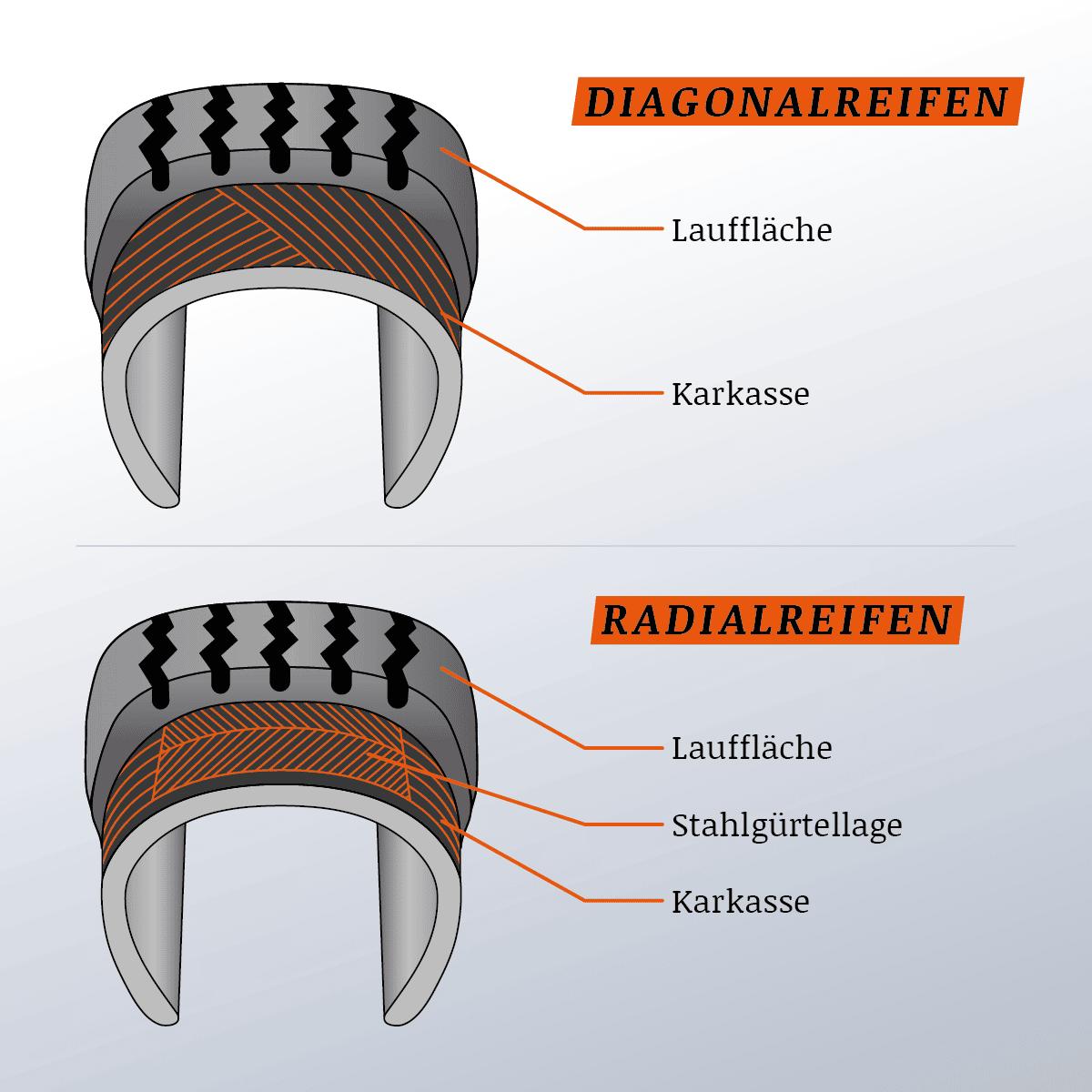 Radialreifen und Diagonalreifen: Wie unterscheiden sich die zwei Reifentypen?