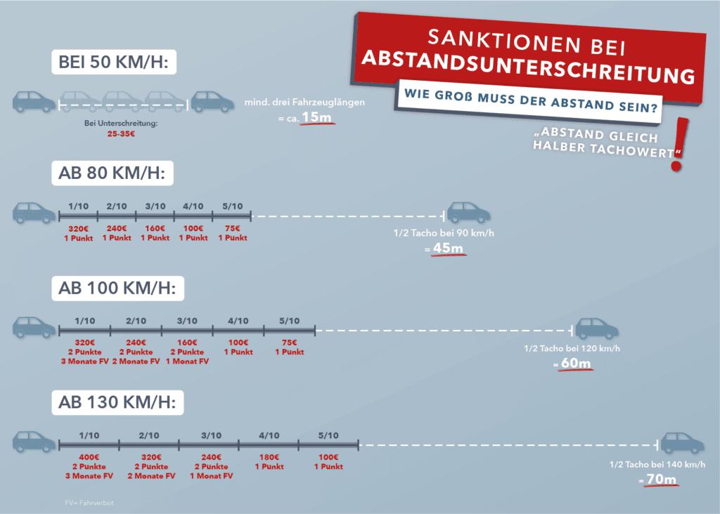 Infografik: Sanktionen für Abstandsverstöße