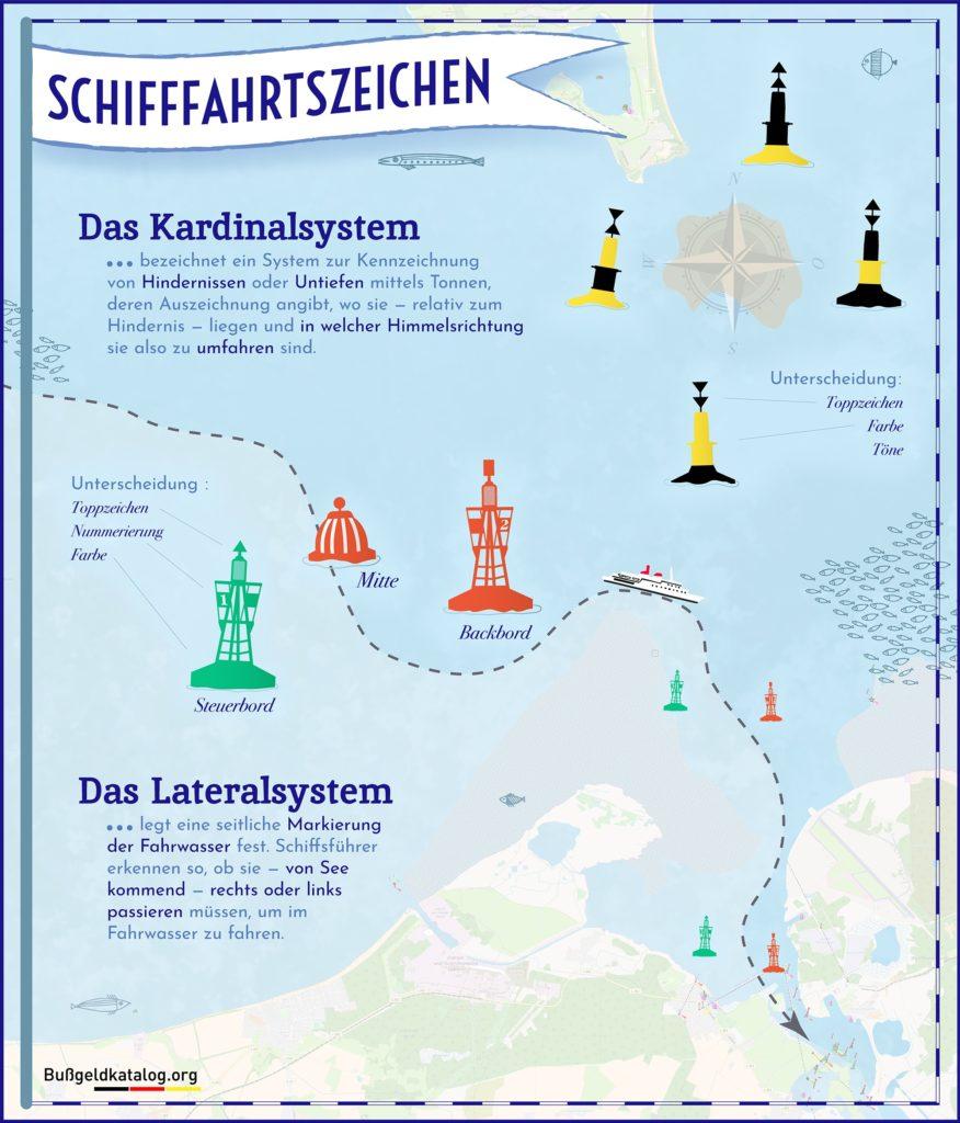 Als Seeschifffahrtszeichen sind Tonnen bei der Verkehrsführung besonders wichtig.