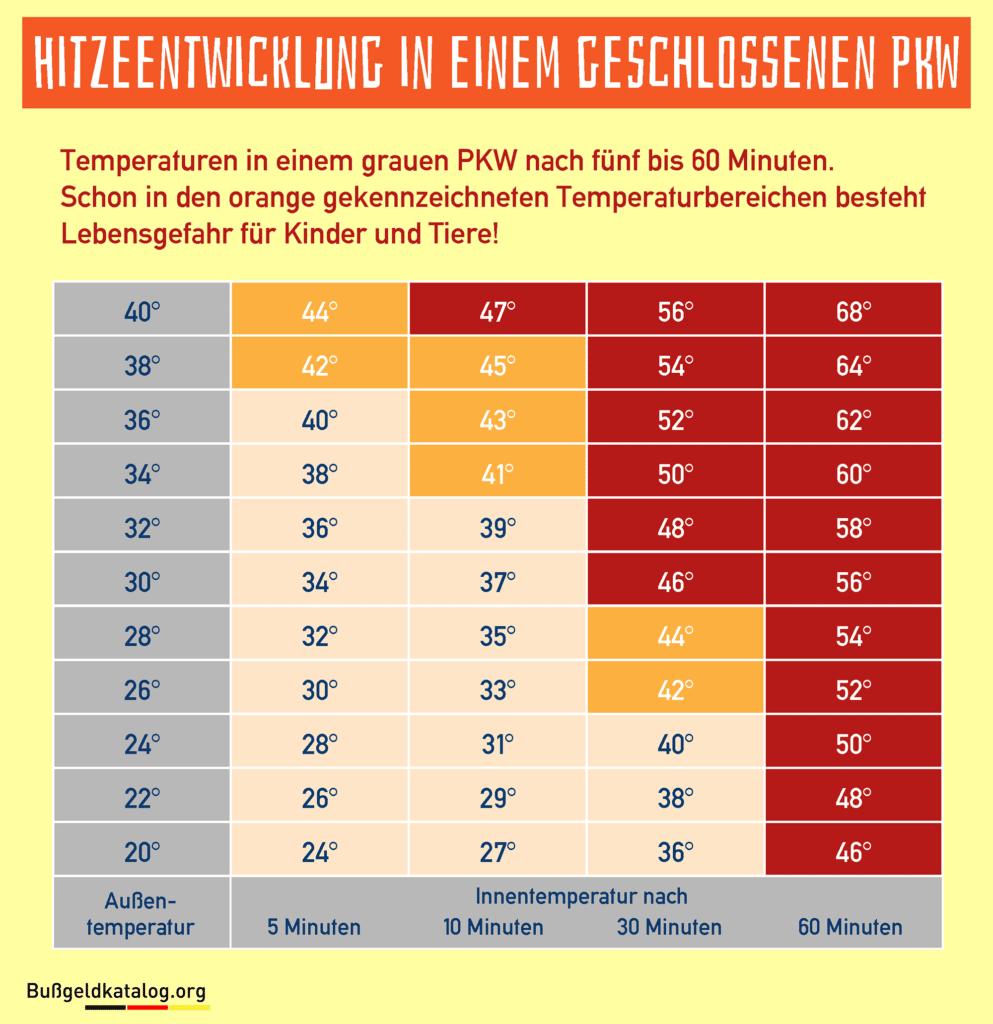 Diese Grafik verdeutlicht die Temperaturentwicklung im Auto.