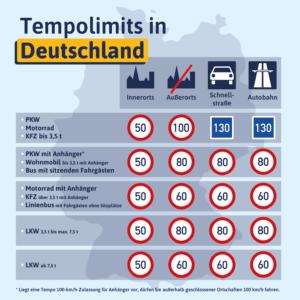 Übersicht Tempolimit in Deutschland je Fahrzeugart