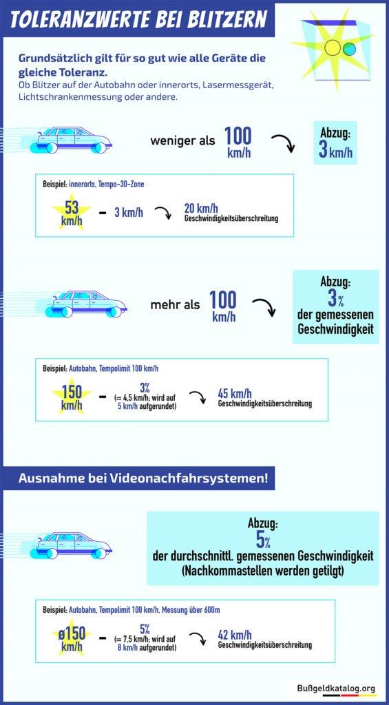 Die Grafik zeigt anhand von Rechenbeispielen welche Toleranzwerte verschiedene Methoden zur Geschwindigkeitskontrolle haben und wieviel Kilometer pro Stunde vom Messergebnis abgezogen werden können.
