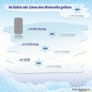 Infografik: Was droht bei einem Verstoß gegen die Winterreifenpflicht?