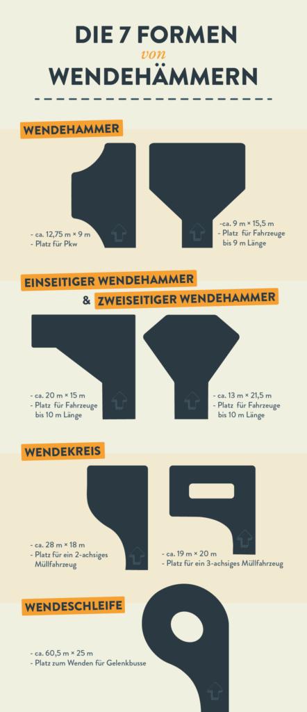 Diese Grafik zeigt, welche Formen sich beim Wendehammer unterscheiden lassen.
