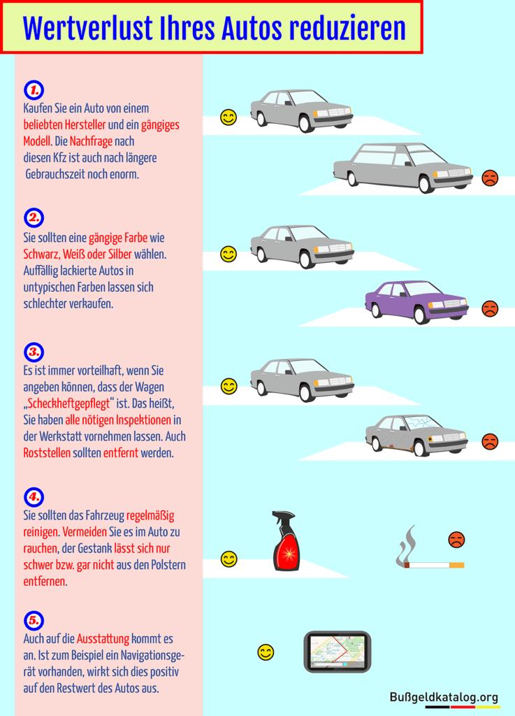 Infografik Wertverlust eines Pkw