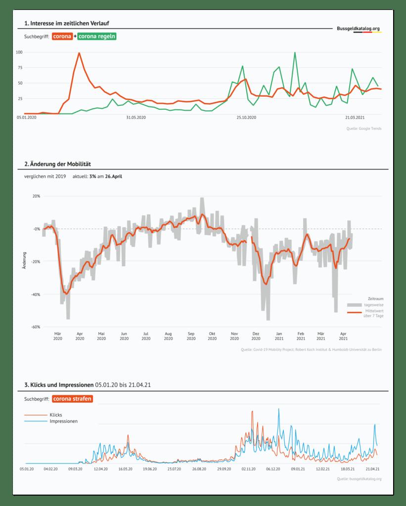 Grafische Zusammenfassung: Corona-Interesse im zeitlichen Verlauf, Änderung der Mobilität, Interesse an Corona-Strafen